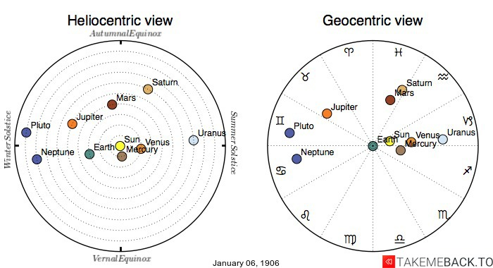 Planetary positions on January 06, 1906 - Heliocentric and Geocentric views