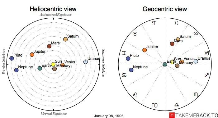 Planetary positions on January 8th, 1906 - Heliocentric and Geocentric views