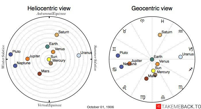Planetary positions on October 1st, 1906 - Heliocentric and Geocentric views