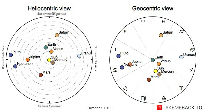 Planetary positions on October 10th, 1906 - Heliocentric and Geocentric views