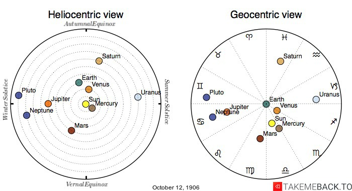 Planetary positions on October 12th, 1906 - Heliocentric and Geocentric views