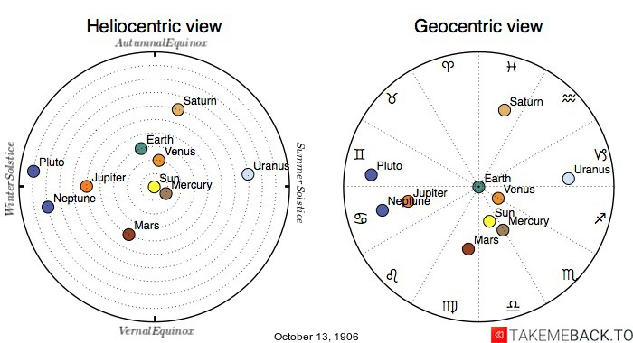 Planetary positions on October 13th, 1906 - Heliocentric and Geocentric views