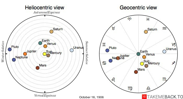 Planetary positions on October 16th, 1906 - Heliocentric and Geocentric views