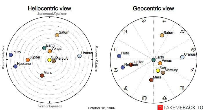 Planetary positions on October 18th, 1906 - Heliocentric and Geocentric views