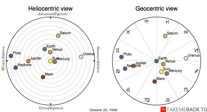 Planetary positions on October 20th, 1906 - Heliocentric and Geocentric views