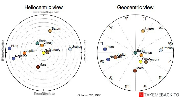 Planetary positions on October 27th, 1906 - Heliocentric and Geocentric views