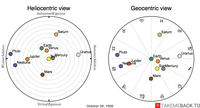Planetary positions on October 28th, 1906 - Heliocentric and Geocentric views