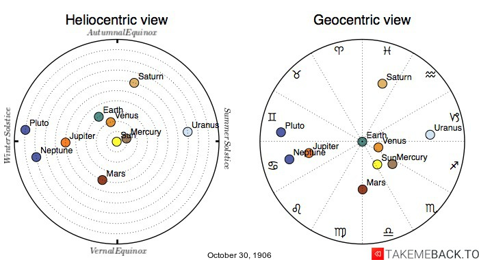 Planetary positions on October 30th, 1906 - Heliocentric and Geocentric views