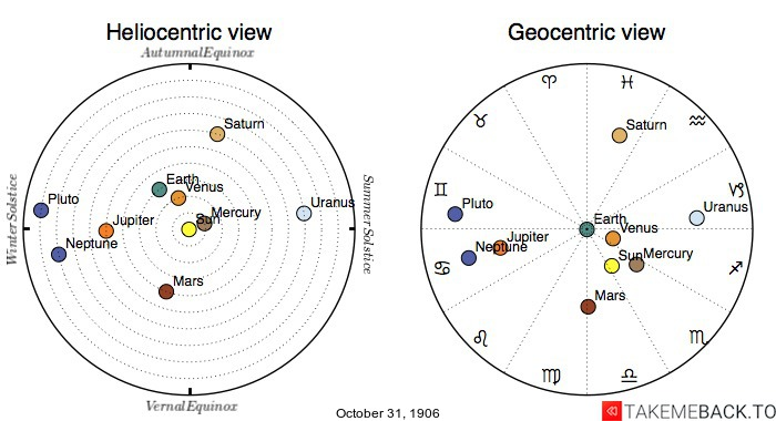 Planetary positions on October 31st, 1906 - Heliocentric and Geocentric views
