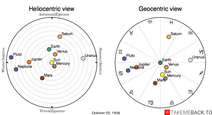 Planetary positions on October 5th, 1906 - Heliocentric and Geocentric views