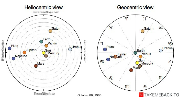 Planetary positions on October 6th, 1906 - Heliocentric and Geocentric views