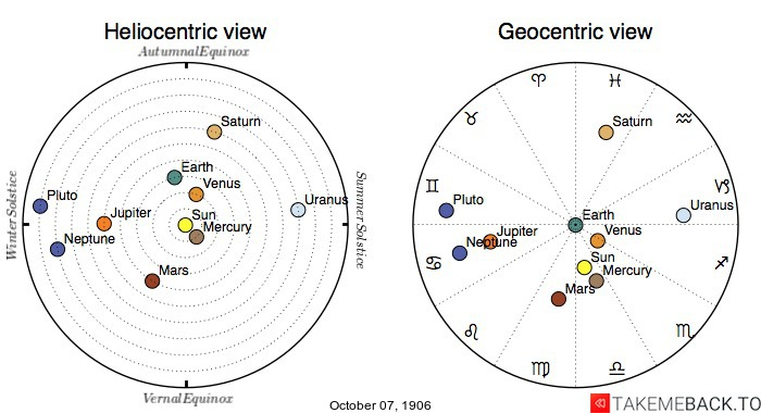 Planetary positions on October 7th, 1906 - Heliocentric and Geocentric views