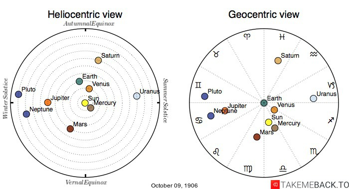 Planetary positions on October 09, 1906 - Heliocentric and Geocentric views