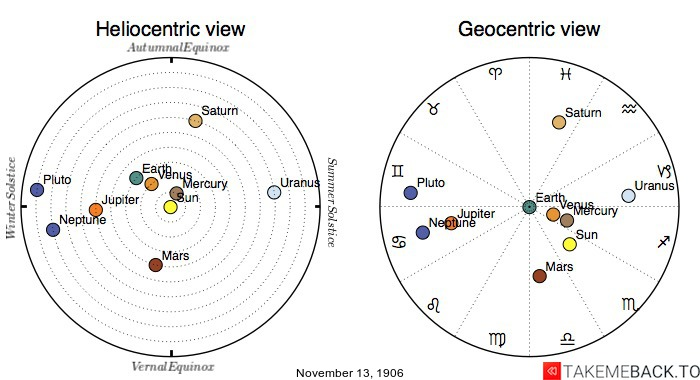 Planetary positions on November 13th, 1906 - Heliocentric and Geocentric views