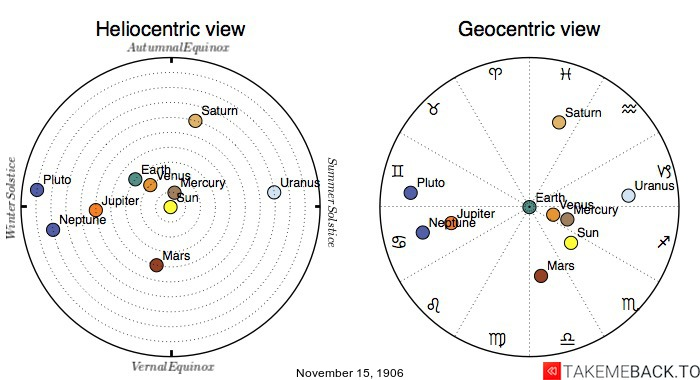 Planetary positions on November 15th, 1906 - Heliocentric and Geocentric views