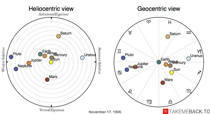 Planetary positions on November 17th, 1906 - Heliocentric and Geocentric views