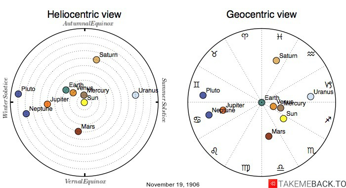 Planetary positions on November 19th, 1906 - Heliocentric and Geocentric views