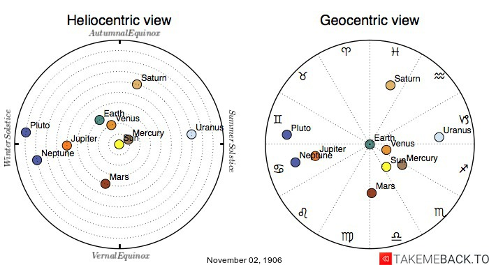 Planetary positions on November 2nd, 1906 - Heliocentric and Geocentric views
