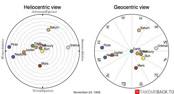 Planetary positions on November 24th, 1906 - Heliocentric and Geocentric views