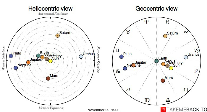 Planetary positions on November 29th, 1906 - Heliocentric and Geocentric views