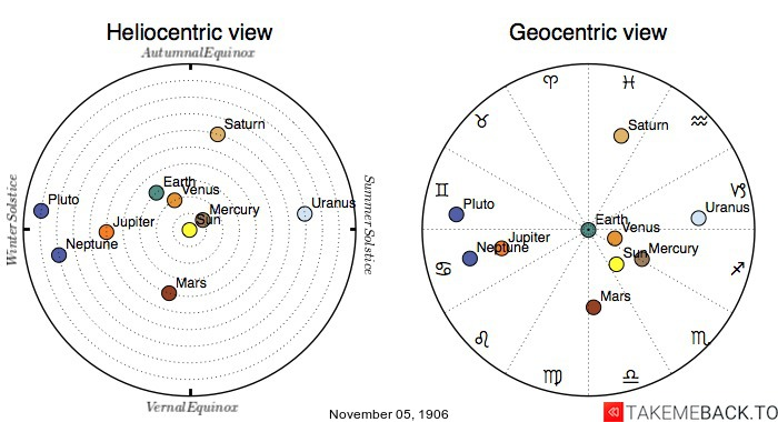 Planetary positions on November 5th, 1906 - Heliocentric and Geocentric views