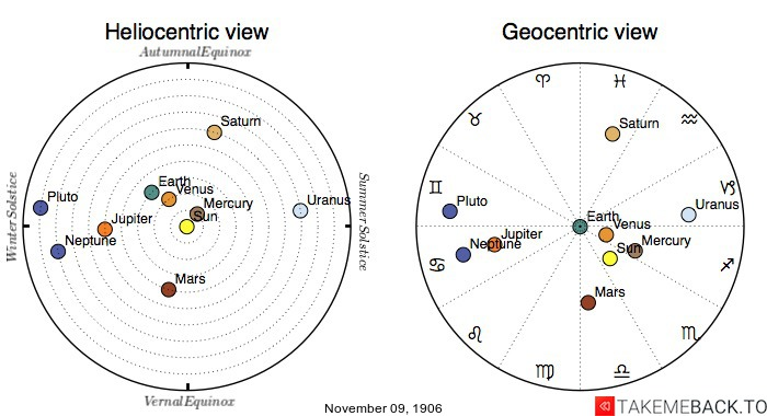Planetary positions on November 9th, 1906 - Heliocentric and Geocentric views
