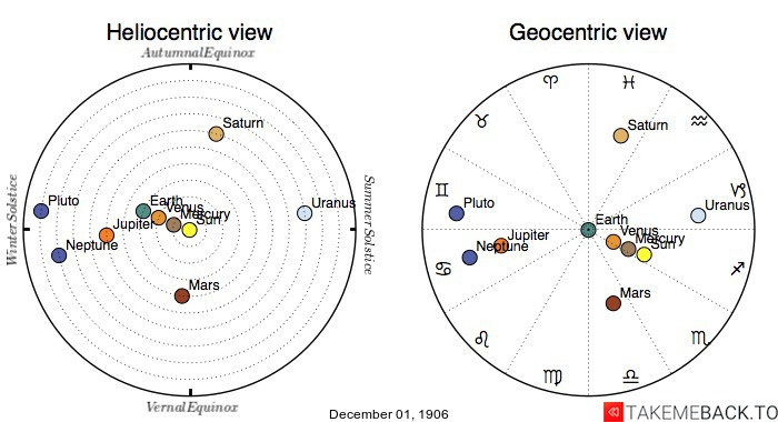 Planetary positions on December 1st, 1906 - Heliocentric and Geocentric views
