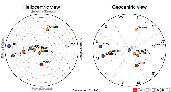 Planetary positions on December 13th, 1906 - Heliocentric and Geocentric views