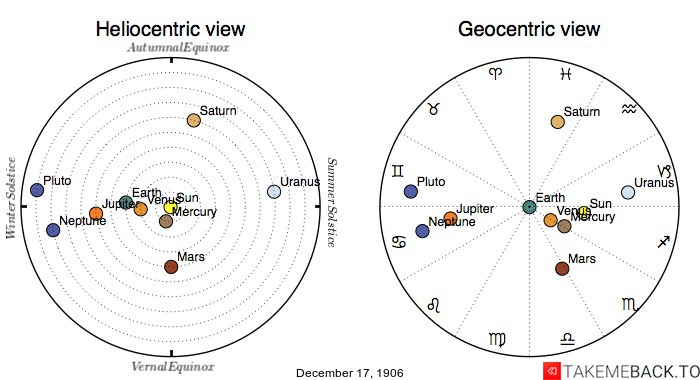Planetary positions on December 17th, 1906 - Heliocentric and Geocentric views