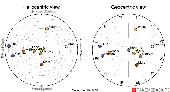 Planetary positions on December 19th, 1906 - Heliocentric and Geocentric views