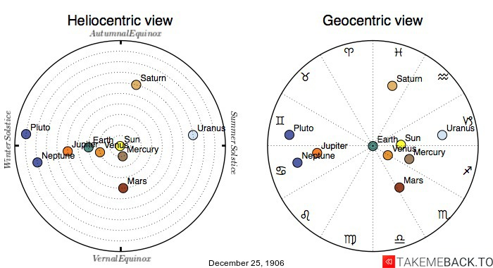 Planetary positions on December 25th, 1906 - Heliocentric and Geocentric views