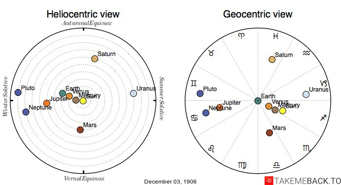 Planetary positions on December 3rd, 1906 - Heliocentric and Geocentric views