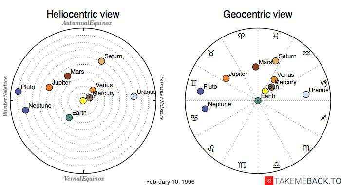 Planetary positions on February 10th, 1906 - Heliocentric and Geocentric views