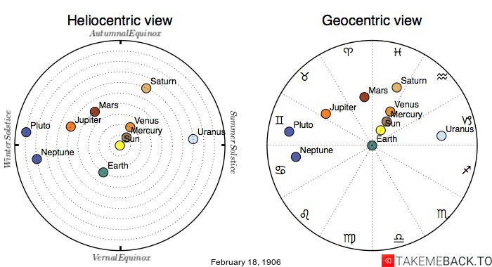 Planetary positions on February 18th, 1906 - Heliocentric and Geocentric views