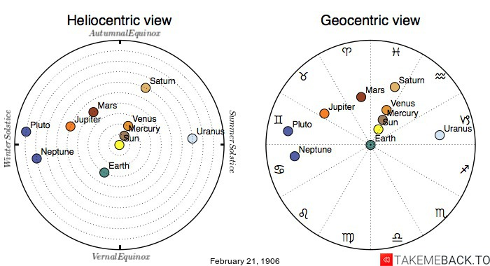Planetary positions on February 21st, 1906 - Heliocentric and Geocentric views