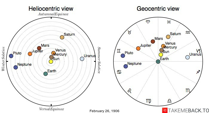 Planetary positions on February 26th, 1906 - Heliocentric and Geocentric views