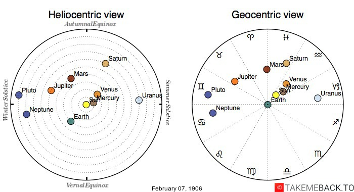 Planetary positions on February 7th, 1906 - Heliocentric and Geocentric views