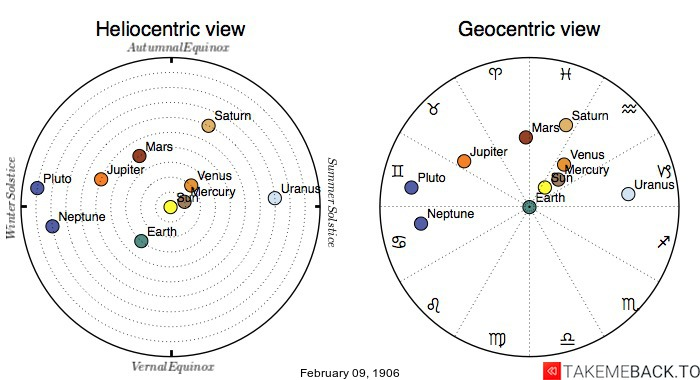 Planetary positions on February 9th, 1906 - Heliocentric and Geocentric views