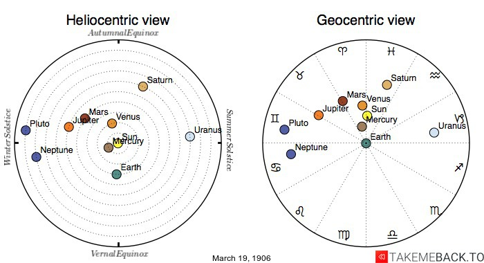 Planetary positions on March 19th, 1906 - Heliocentric and Geocentric views