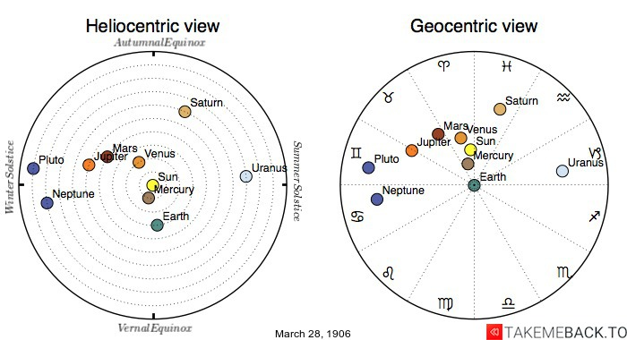 Planetary positions on March 28th, 1906 - Heliocentric and Geocentric views