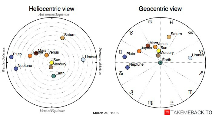 Planetary positions on March 30th, 1906 - Heliocentric and Geocentric views