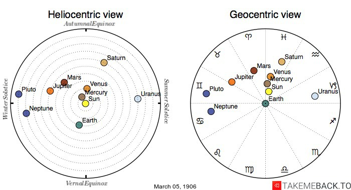 Planetary positions on March 5th, 1906 - Heliocentric and Geocentric views