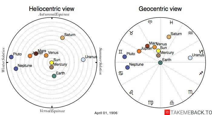 Planetary positions on April 1st, 1906 - Heliocentric and Geocentric views