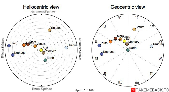 Planetary positions on April 13th, 1906 - Heliocentric and Geocentric views