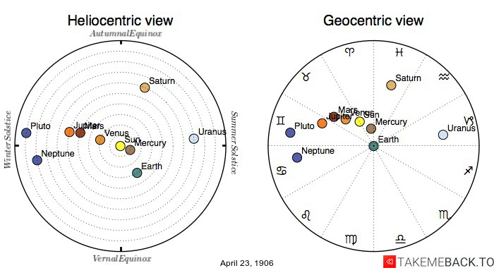 Planetary positions on April 23rd, 1906 - Heliocentric and Geocentric views