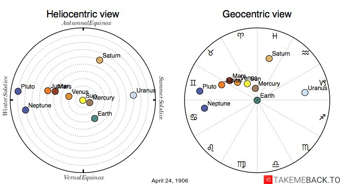 Planetary positions on April 24th, 1906 - Heliocentric and Geocentric views