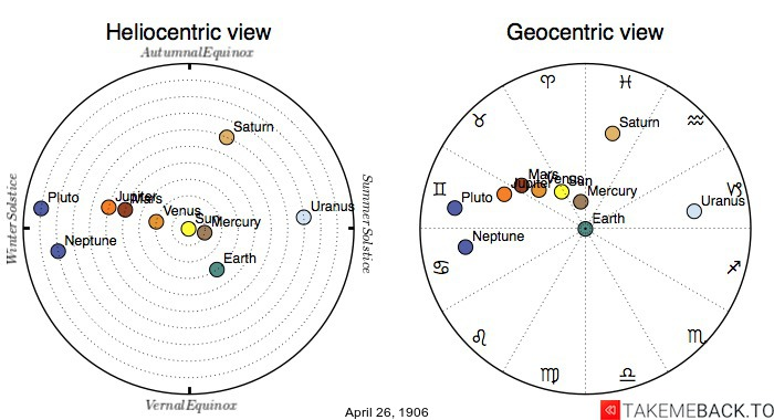 Planetary positions on April 26th, 1906 - Heliocentric and Geocentric views