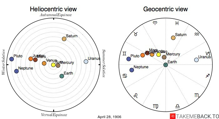 Planetary positions on April 28th, 1906 - Heliocentric and Geocentric views