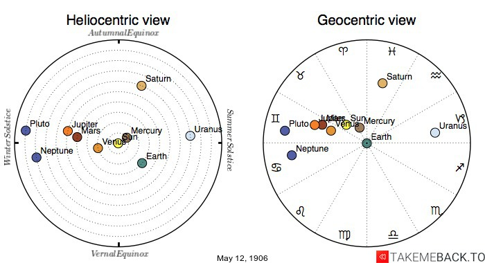 Planetary positions on May 12th, 1906 - Heliocentric and Geocentric views