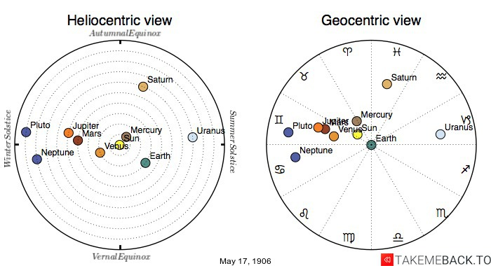 Planetary positions on May 17th, 1906 - Heliocentric and Geocentric views